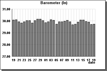 Barometer previous 31 days - graph