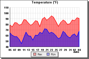 Temps previous 31 days - graph