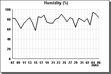 Humidity previous 31 days - graph