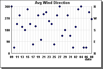 Avg Wind Direction previous 31 days - graph
