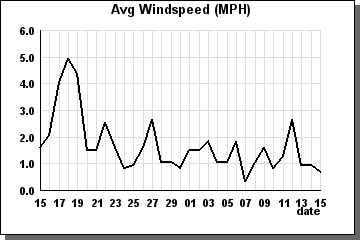 Avg Windspeed previous 31 days - graph