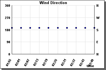 Wind Direction last 60 minutes - graph