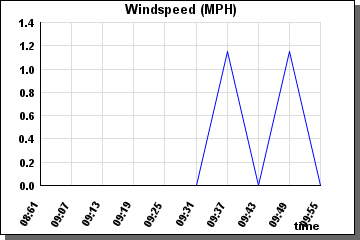 Windspeed last 60 minutes - graph
